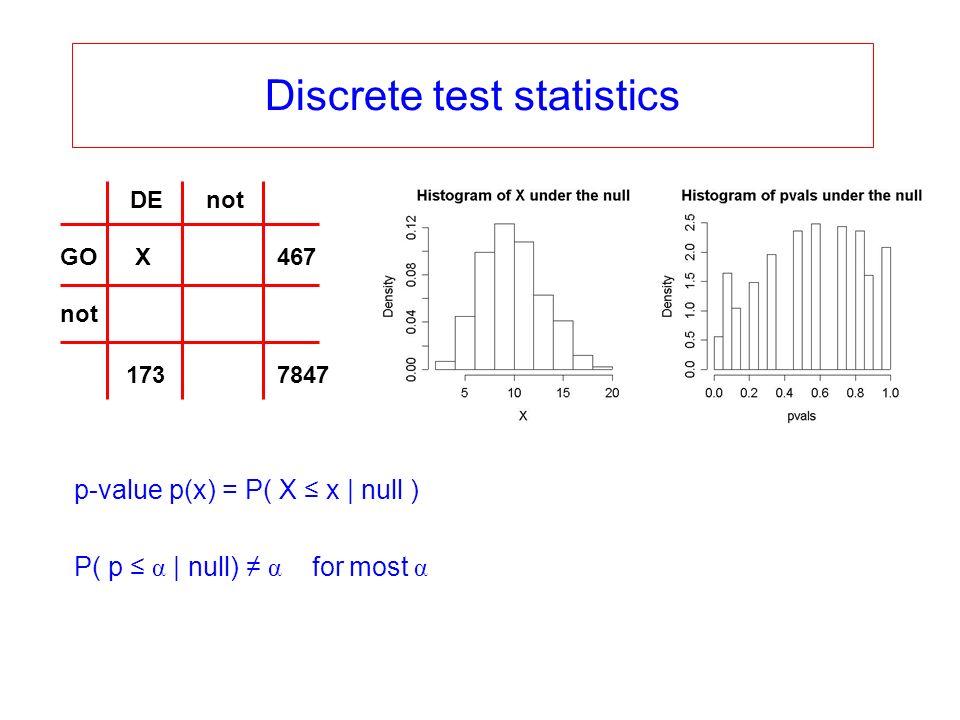 Discrete test statistics X 1737847 467GO not DE p-value p(x) = P( X x   null ) P( p α   null) α for most α