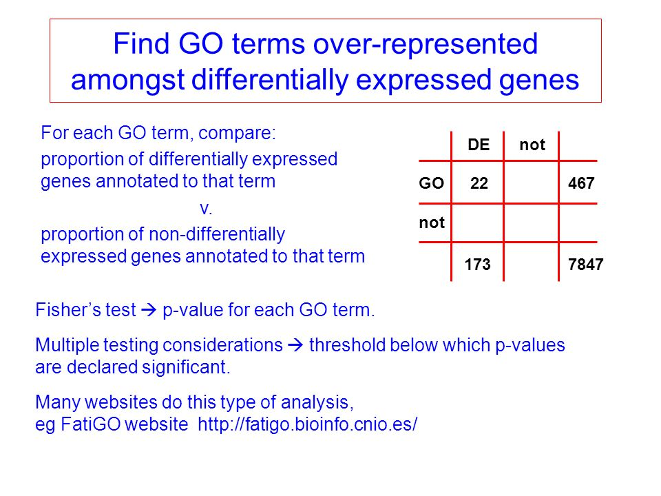 Find GO terms over-represented amongst differentially expressed genes For each GO term, compare: proportion of differentially expressed genes annotated to that term v.