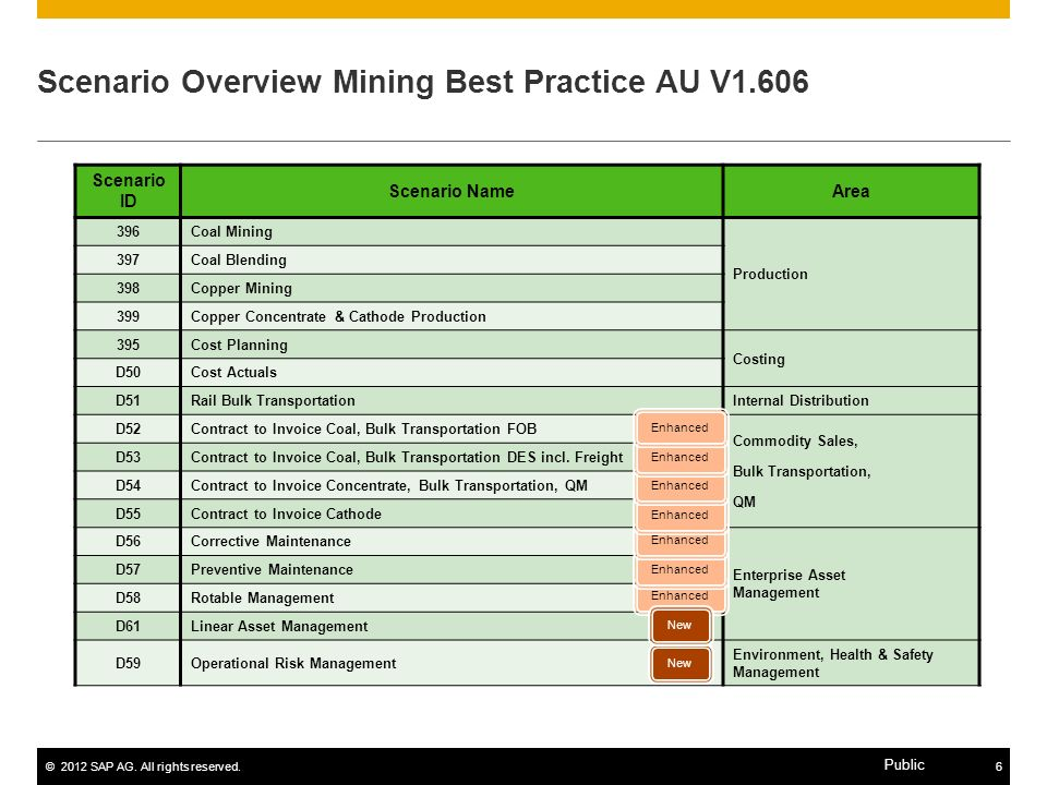 ©2012 SAP AG. All rights reserved.6 Public Scenario Overview Mining Best Practice AU V1.606 Scenario ID Scenario NameArea 396Coal Mining Production 39