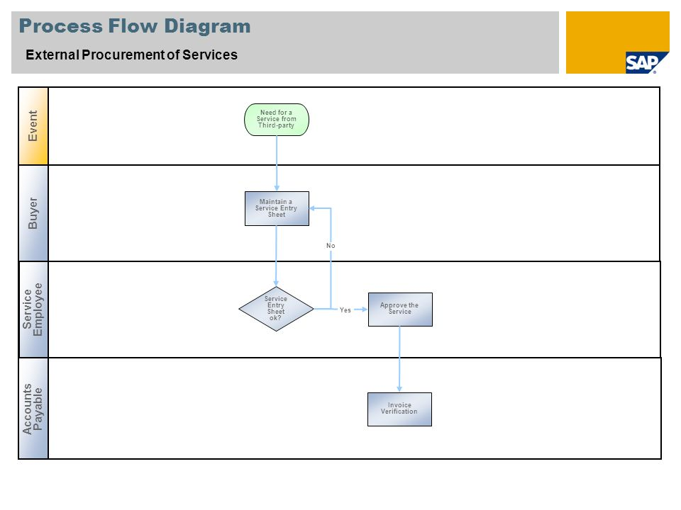 Procurement Process Sap Process Flow Diagram External Procurement of Services Buyer Service Employee