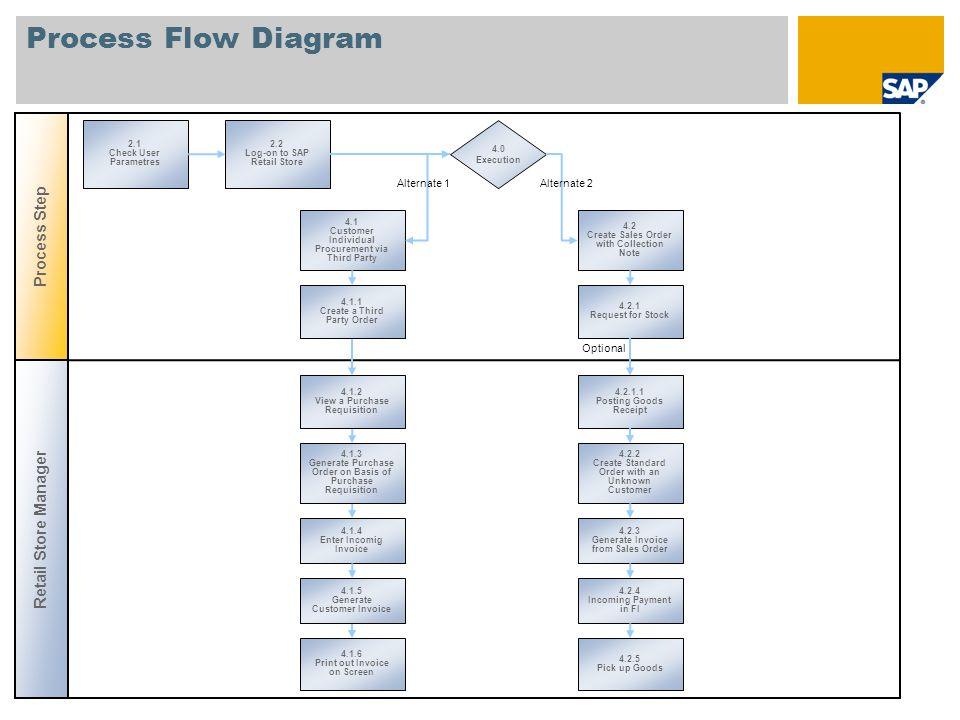 Sap Procurement Process Flow Diagram Process Flow Diagram Process