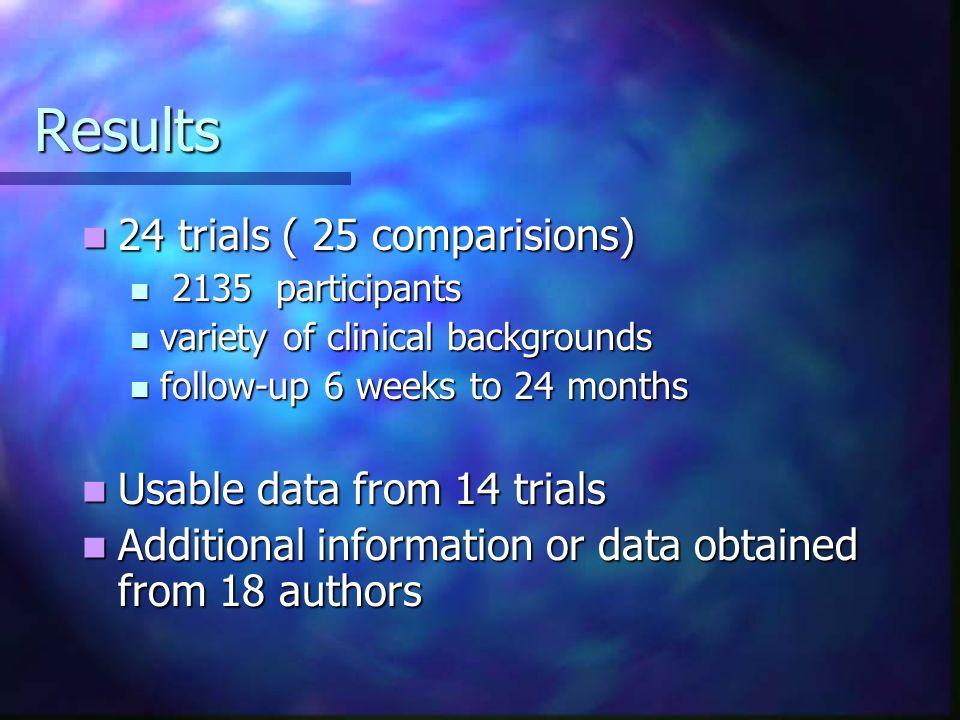 Results Mortality Mortality Insufficient information Insufficient information Morbidity Morbidity Insufficient information Insufficient information