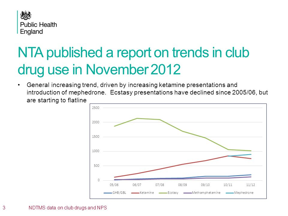 NTA published a report on trends in club drug use in November 2012 General increasing trend, driven by increasing ketamine presentations and introduct