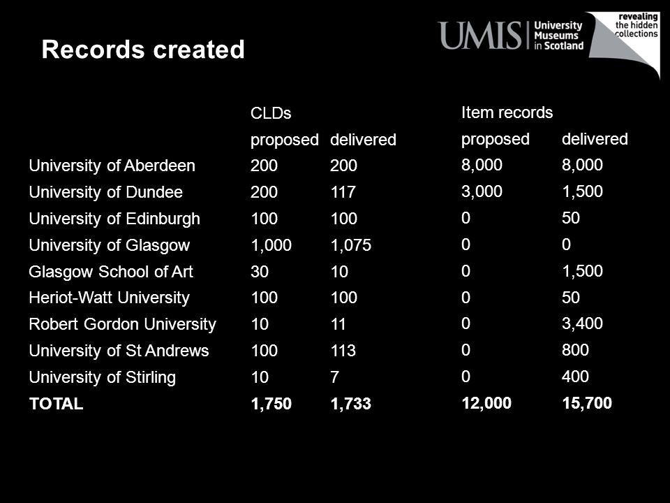 CLDs Item records proposed delivered proposed delivered University of Aberdeen200 8,000 University of Dundee200 117 3,000 1,500 University of Edinburgh100 0 50 University of Glasgow1,000 1,075 0 0 Glasgow School of Art30 10 0 1,500 Heriot-Watt University100 0 50 Robert Gordon University10 11 0 3,400 University of St Andrews100 113 0 800 University of Stirling10 7 0 400 TOTAL1,7501,733 12,00015,700 Records created