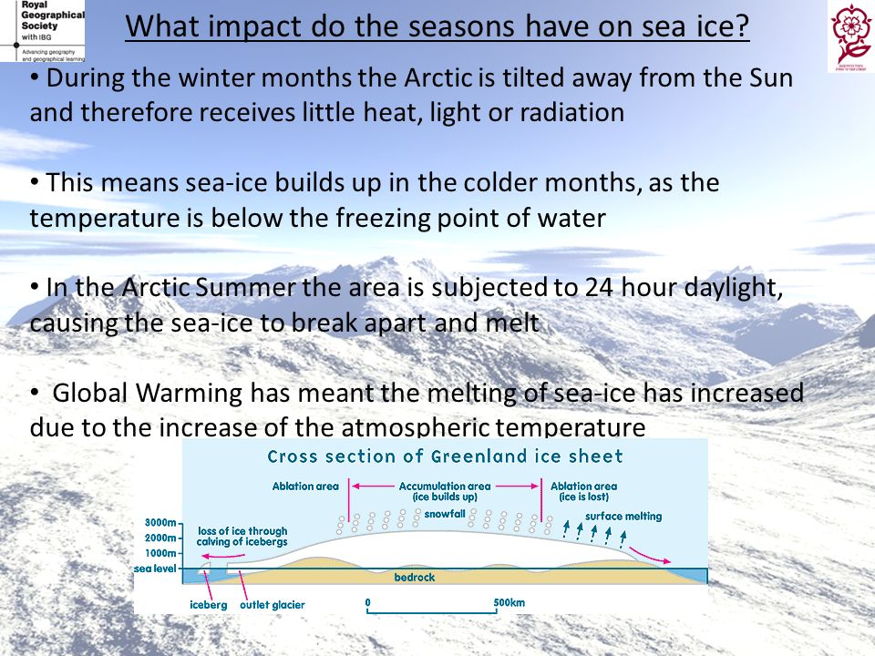 What impact do the seasons have on sea ice? During the winter months the Arctic is tilted away from the Sun and therefore receives little heat, light