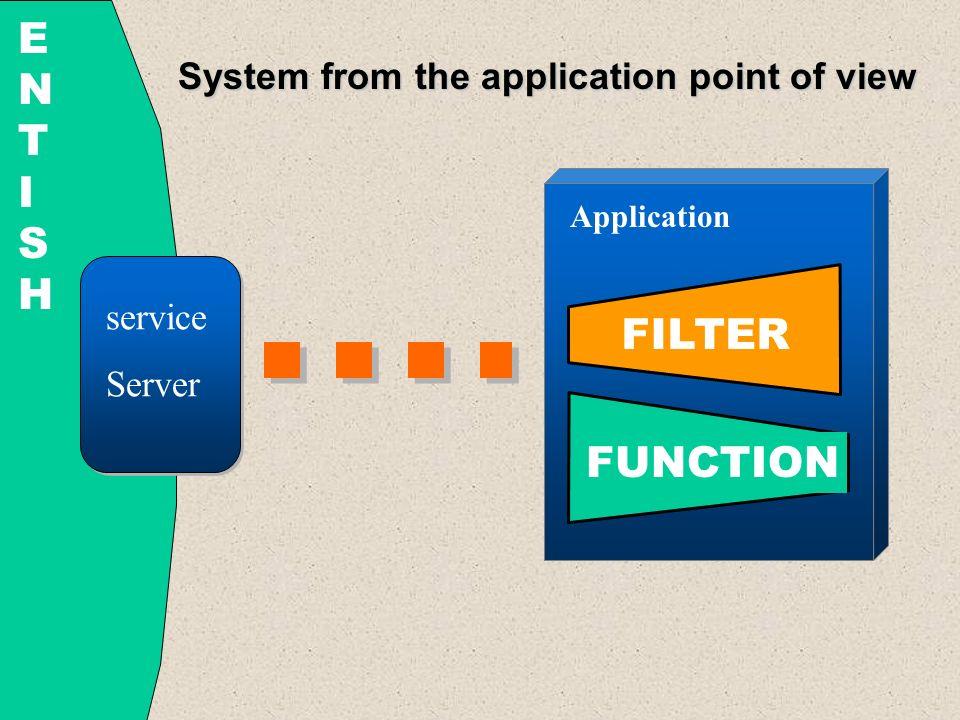 Podłączanie usług w systemie Entish Michał Rudnicki