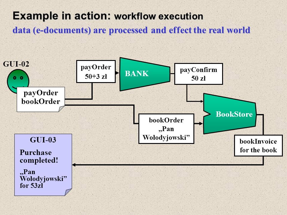 input constrains Example in action: workflow formation BookStore BANK task=query for a book of a fixed author author(bookInvoice)=Sienkiewicz title(bookOrder)=Potop...=Pan Wołodyjowski...=Ogniem i mieczem value(payConfirm)=70...=50...=60 value(payOrder)=73...=53...=63 GUI-02 title price Potop 73 Pan Wołodyjowski 53 Ogniem i mieczem 63 User sends a task that is propagated back by service filters to GUI User chooses one option, then payOrder and bookOrder are created and … GUI-01