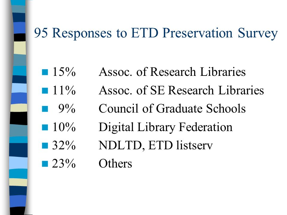 95 Responses to ETD Preservation Survey 15%Assoc. of Research Libraries 11%Assoc. of SE Research Libraries 9%Council of Graduate Schools 10%Digital Li