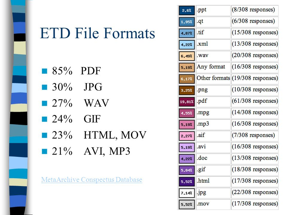 ETD File Formats 85% PDF 30% JPG 27% WAV 24% GIF 23% HTML, MOV 21% AVI, MP3 MetaArchive Conspectus Database