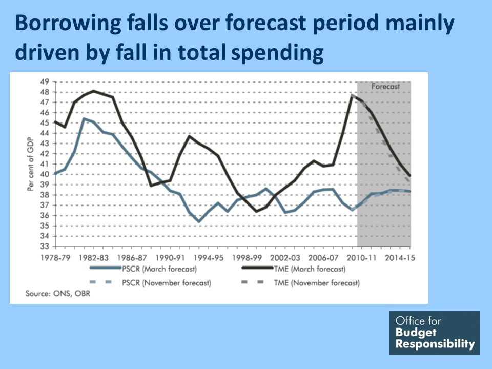 Borrowing falls over forecast period mainly driven by fall in total spending