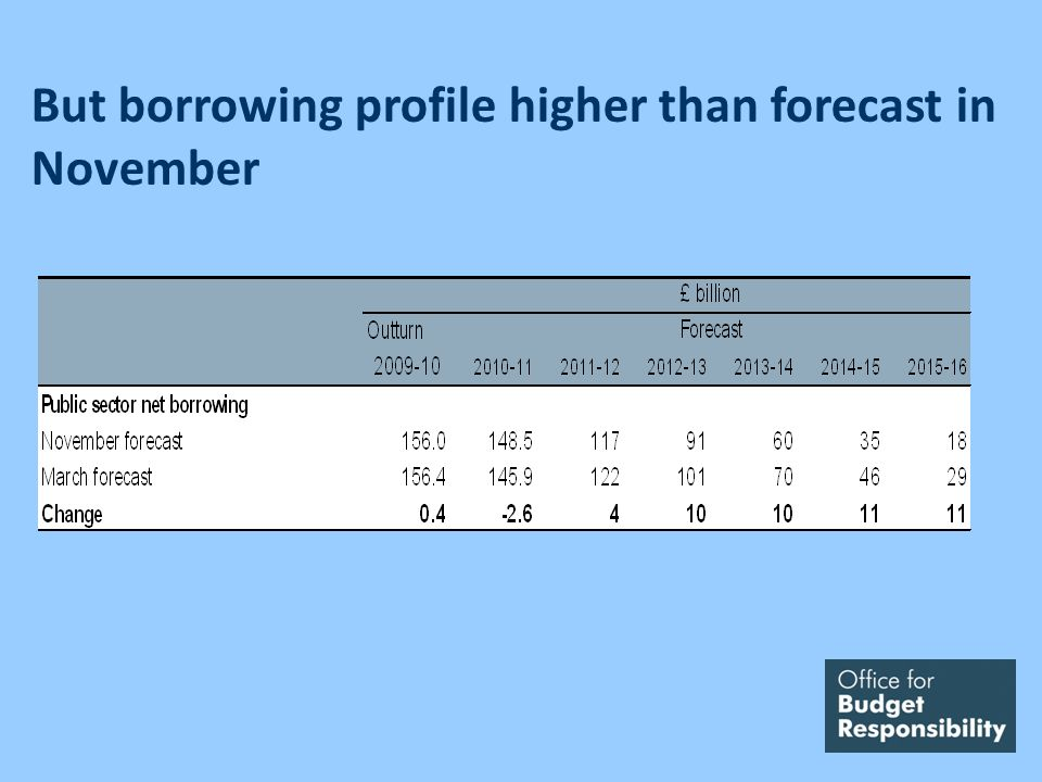 But borrowing profile higher than forecast in November