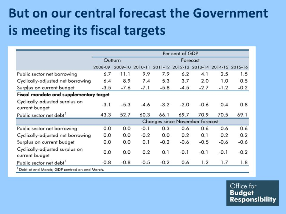 But on our central forecast the Government is meeting its fiscal targets