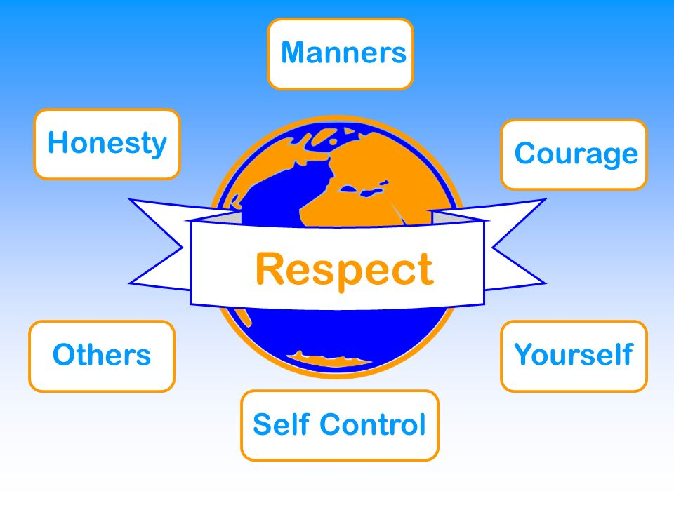 Respect Honesty Manners Courage Self Control Others Yourself