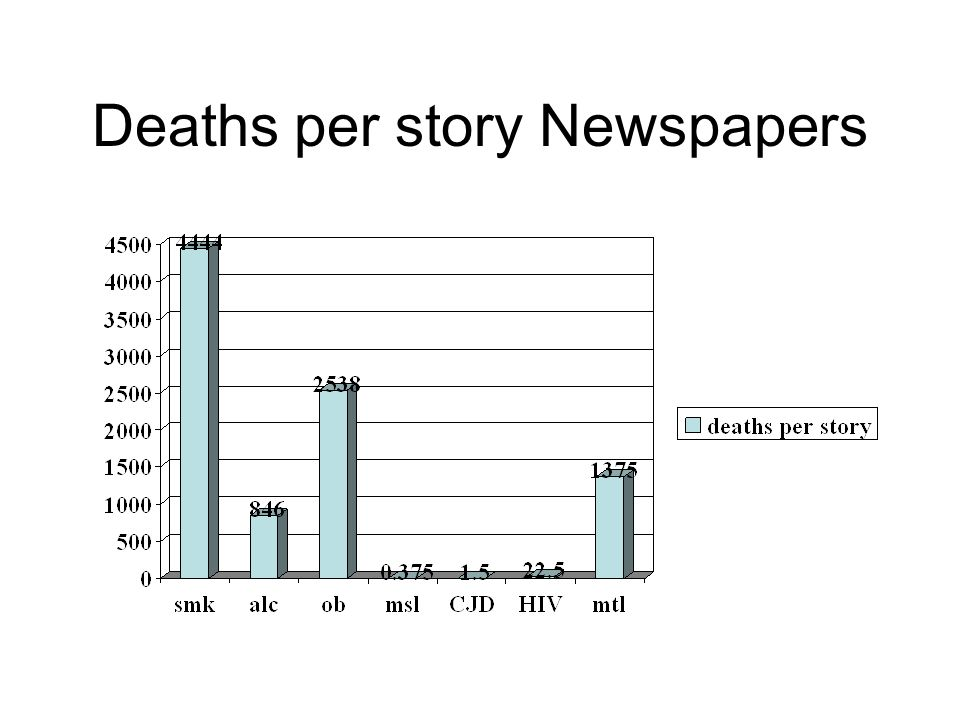 Deaths per story Newspapers