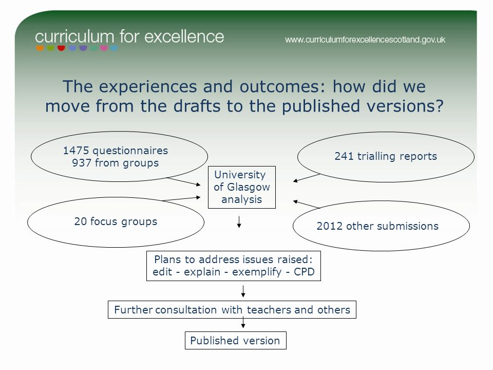The experiences and outcomes: how did we move from the drafts to the published versions? 1475 questionnaires 937 from groups 2012 other submissions 20