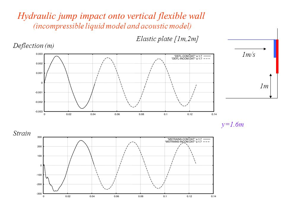 Elastic plate [1m,2m] y=1.6m Deflection (m) Strain Hydraulic jump impact onto vertical flexible wall (incompressible liquid model and acoustic model) 1m/s 1m