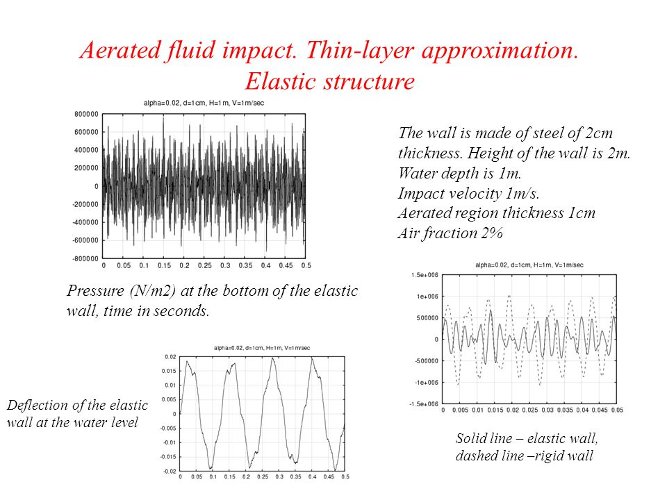 Aerated fluid impact. Thin-layer approximation.