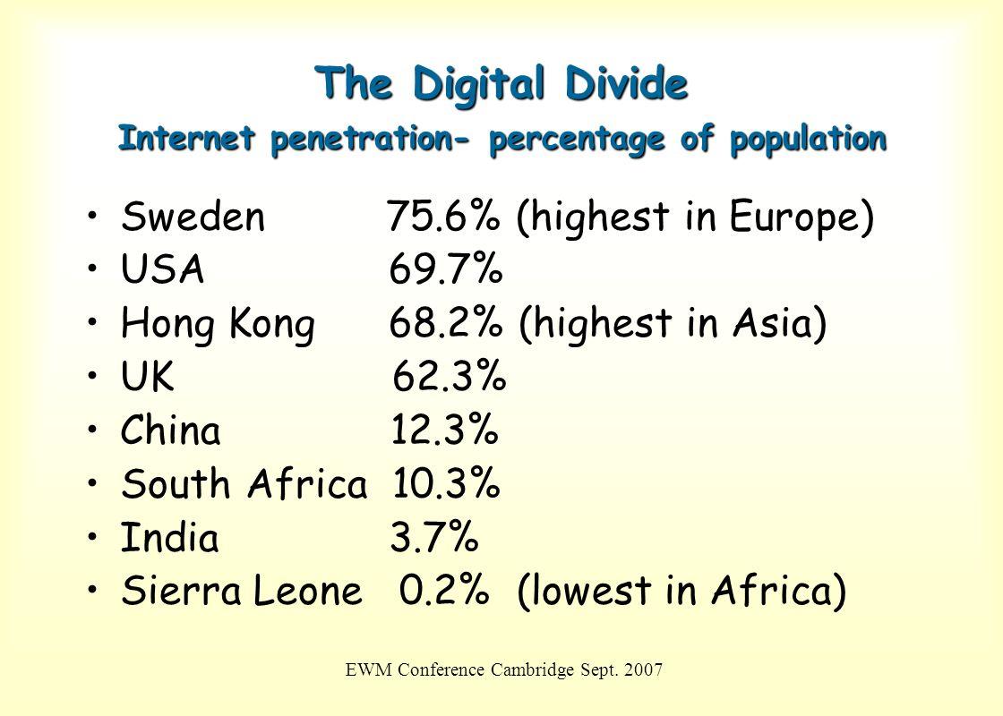 EWM Conference Cambridge Sept. 2007 The Digital Divide Internet penetration- percentage of population Sweden 75.6% (highest in Europe) USA 69.7% Hong