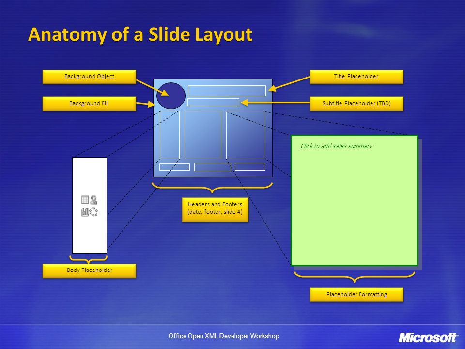 Office Open XML Developer Workshop Anatomy of a Slide Layout Placeholder Formatting Body Placeholder Click to add sales summary Background Object Headers and Footers (date, footer, slide #) Headers and Footers (date, footer, slide #) Title Placeholder Subtitle Placeholder (TBD) Background Fill