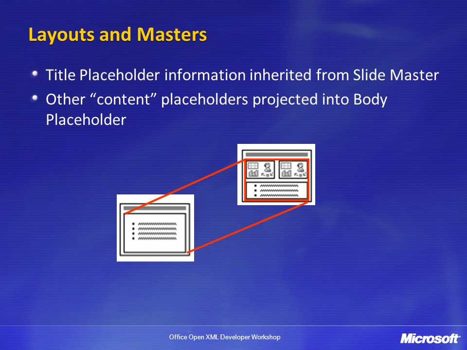 Office Open XML Developer Workshop Layouts and Masters Title Placeholder information inherited from Slide Master Other content placeholders projected into Body Placeholder