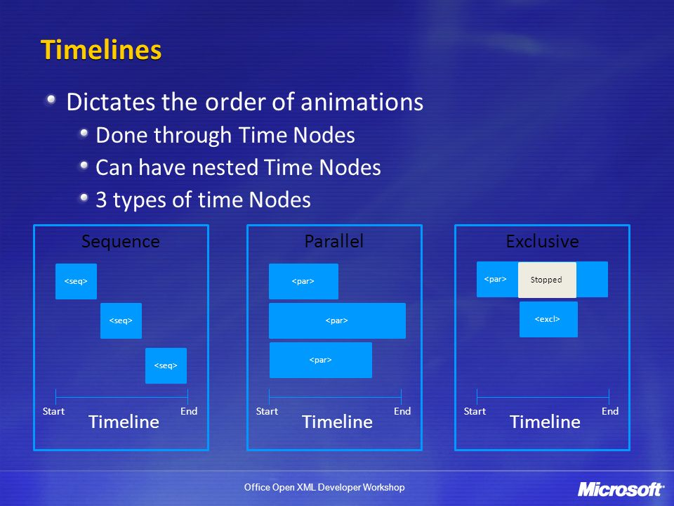 Office Open XML Developer Workshop Timelines Dictates the order of animations Done through Time Nodes Can have nested Time Nodes 3 types of time Nodes Timeline StartEnd Sequence Timeline StartEnd Parallel Timeline StartEnd Exclusive Stopped
