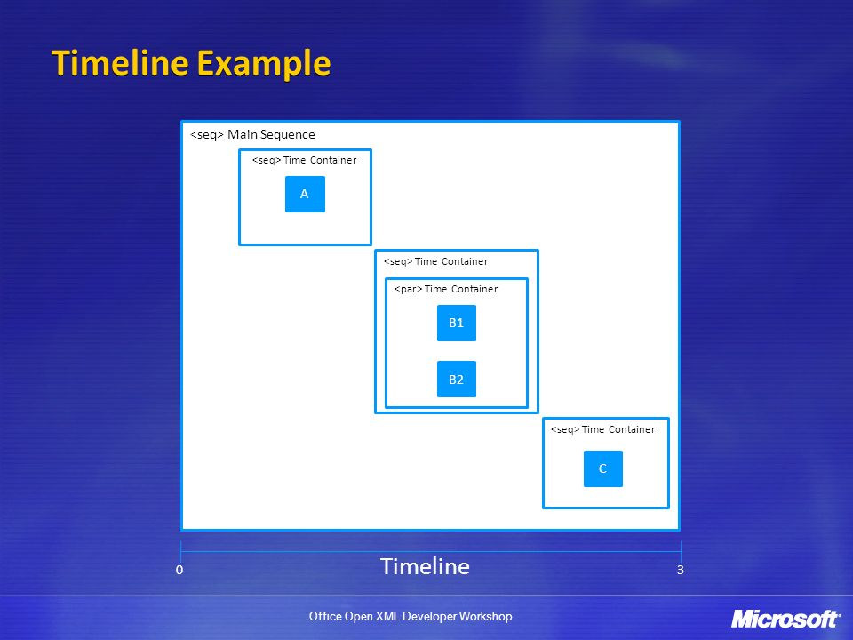 Office Open XML Developer Workshop Main Sequence Time Container A B1 B2 Time Container C Timeline 03 Timeline Example