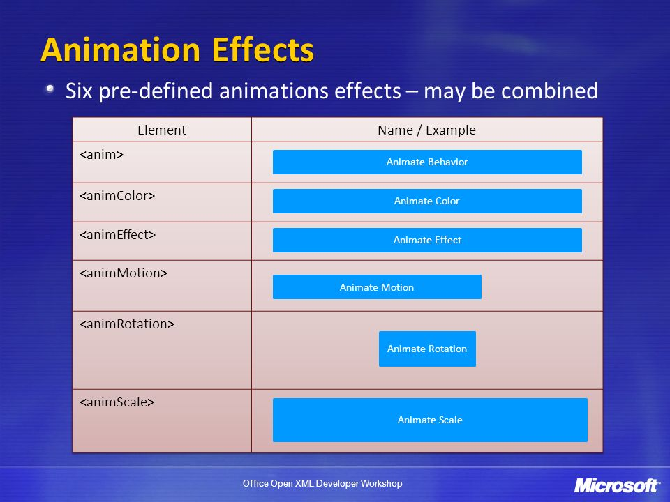 Office Open XML Developer Workshop Animation Effects Six pre-defined animations effects – may be combined Animate Behavior Animate Color Animate Effect Animate Motion Animate Rotation Animate Scale