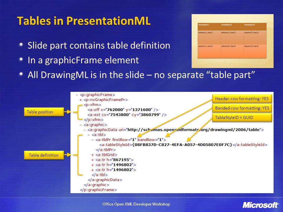 Office Open XML Developer Workshop Tables in PresentationML Slide part contains table definition In a graphicFrame element All DrawingML is in the slide – no separate table part Table position Table definition Header-row formatting: YES Banded-row formatting: YES TableStyleID = GUID