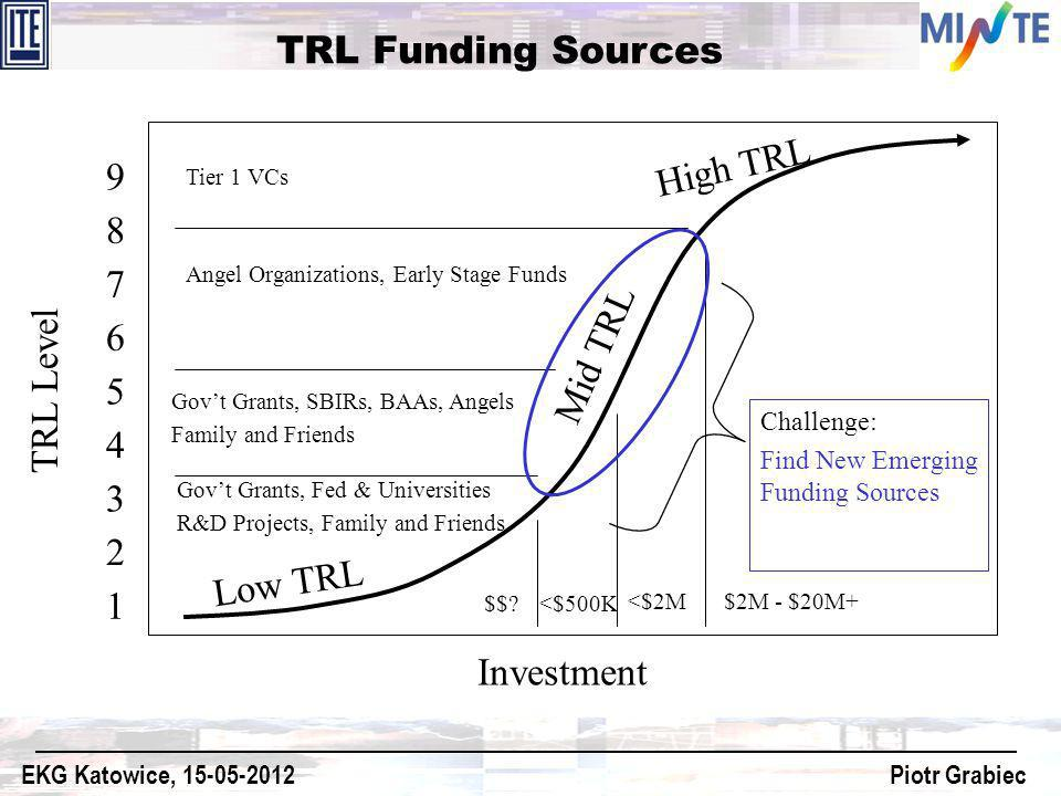 TRL Funding Sources TRL Level Investment 1 2 3 4 5 6 7 8 9 Low TRL Mid TRL High TRL Govt Grants, Fed & Universities R&D Projects, Family and Friends G