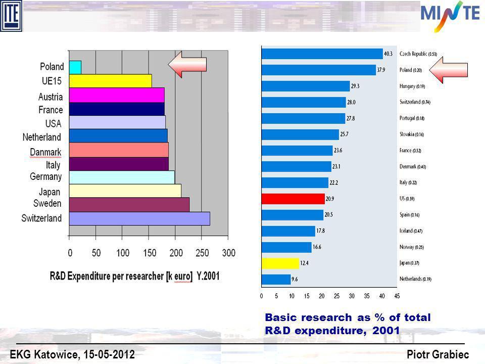 Basic research as % of total R&D expenditure, 2001 EKG Katowice, 15-05-2012 Piotr Grabiec