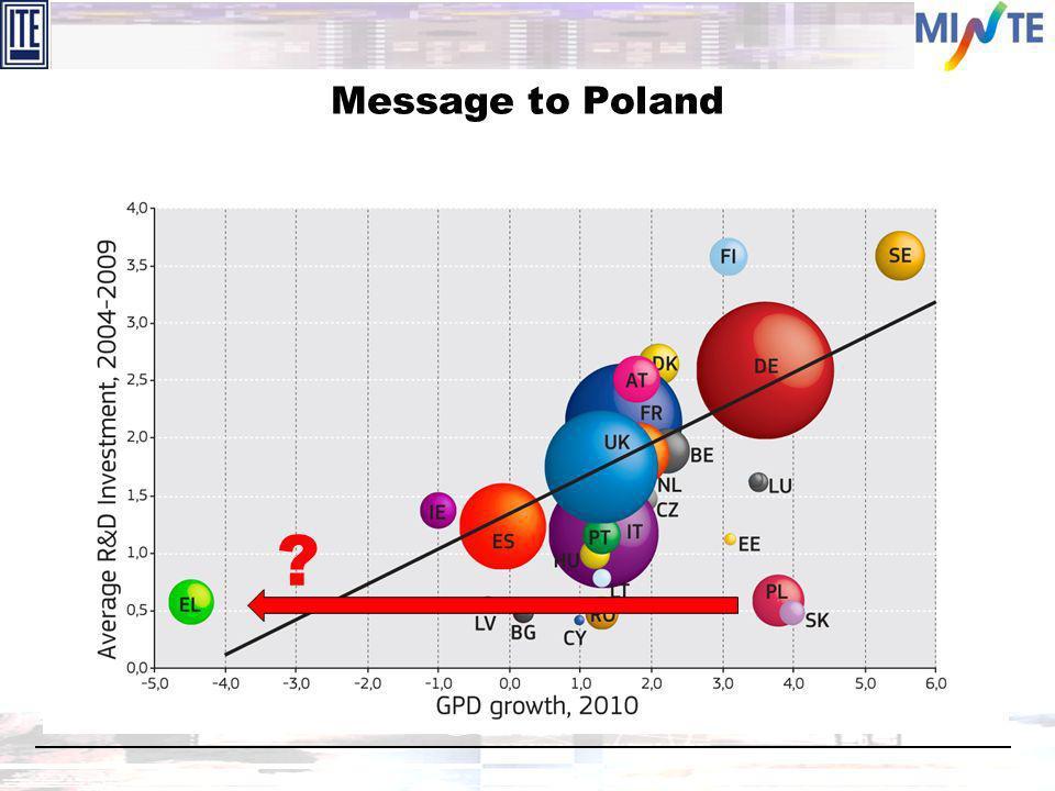 Message to Poland ?