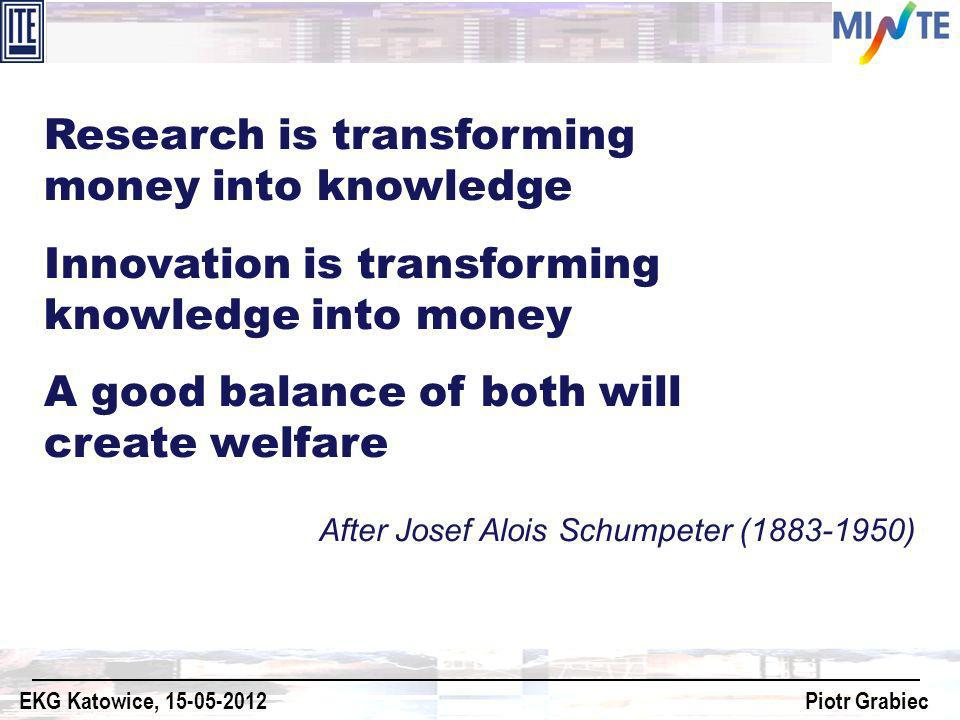 After Josef Alois Schumpeter (1883-1950) Research is transforming money into knowledge Innovation is transforming knowledge into money A good balance