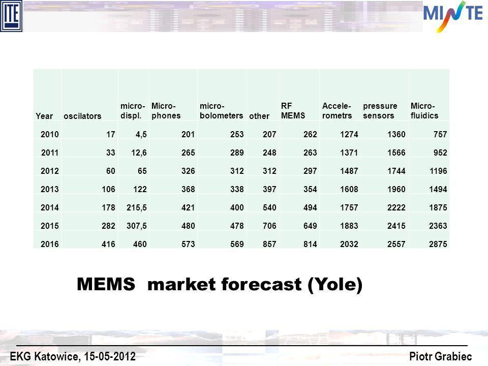 Yearoscilators micro- displ. Micro- phones micro- bolometersother RF MEMS Accele- rometrs pressure sensors Micro- fluidics 2010174,5201253207262127413