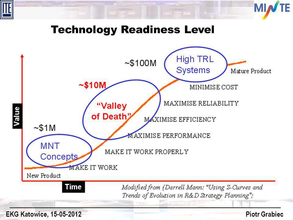 Technology Readiness Level EKG Katowice, 15-05-2012 Piotr Grabiec