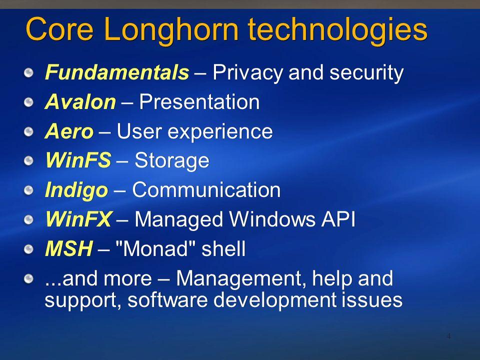 AvalonWinFSIndigo PresentationDataCommunication Base Operating System Services