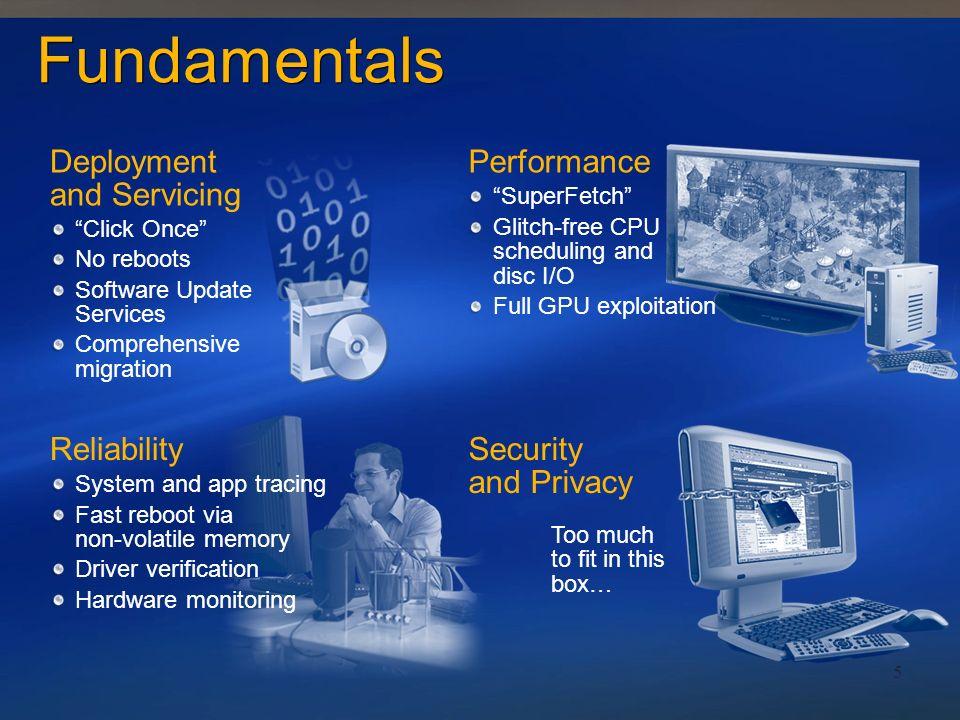 PresentationDataCommunication Base Operating System Services TM
