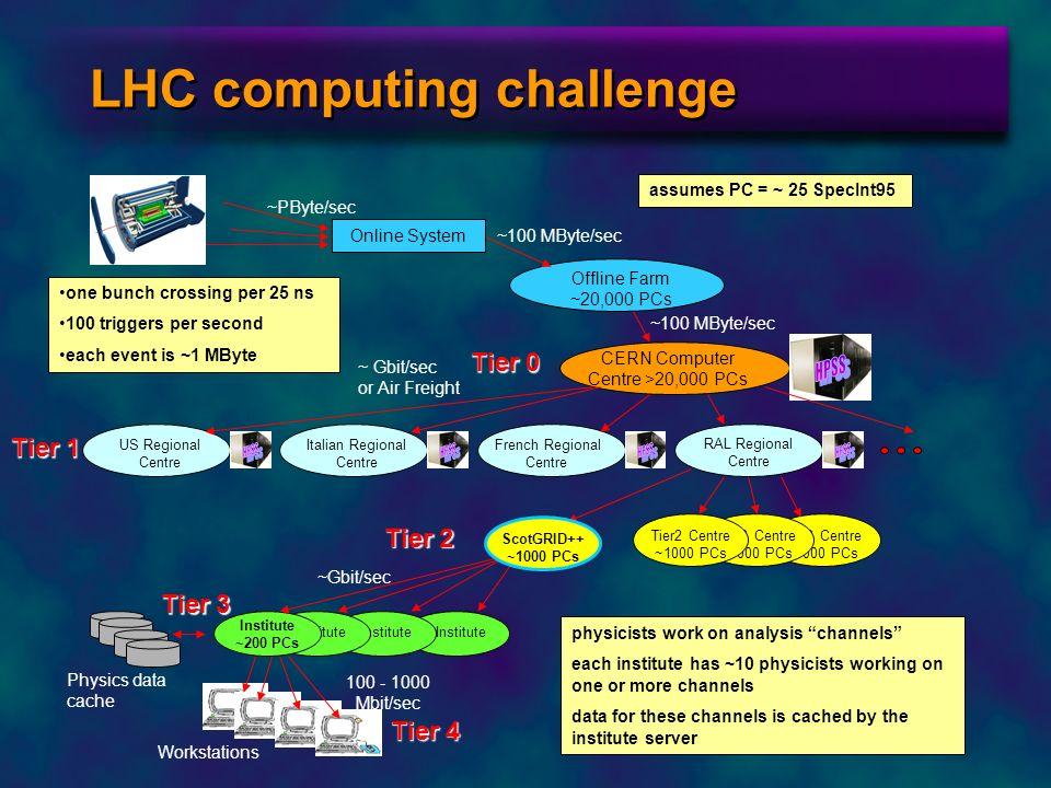 LHC computing challenge Tier2 Centre ~1000 PCs Online System Offline Farm ~20,000 PCs CERN Computer Centre >20,000 PCs RAL Regional Centre US Regional
