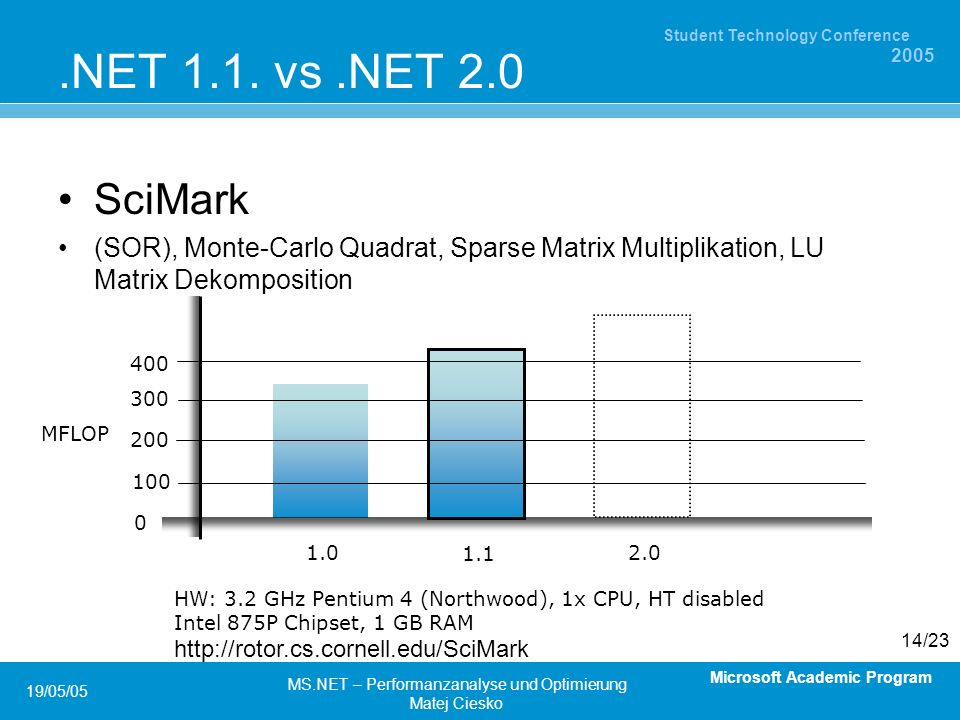 Microsoft Academic Program Student Technology Conference 2005 19/05/05 MS.NET – Performanzanalyse und Optimierung Matej Ciesko 14/23.NET 1.1.