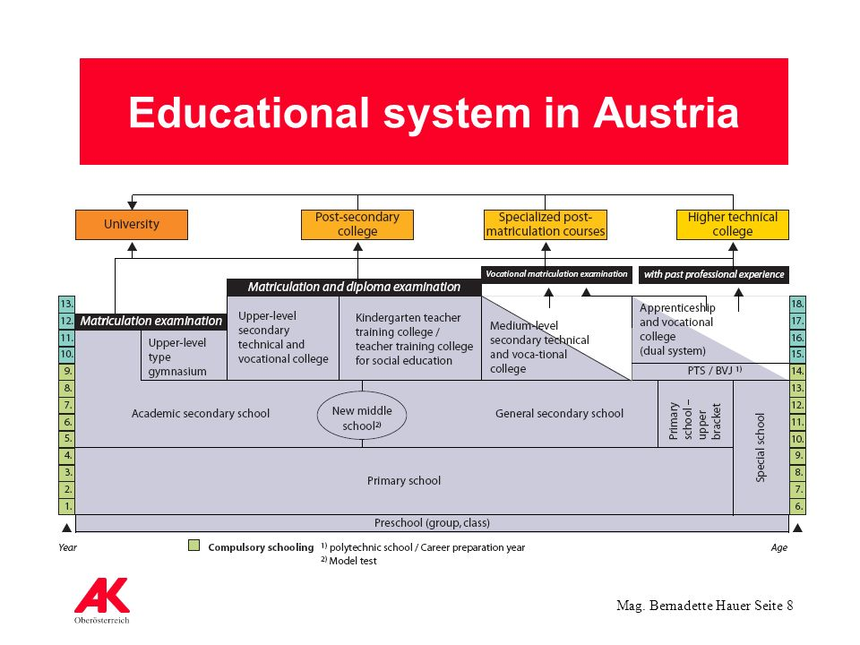 Mag. Bernadette Hauer Seite 8 Educational system in Austria