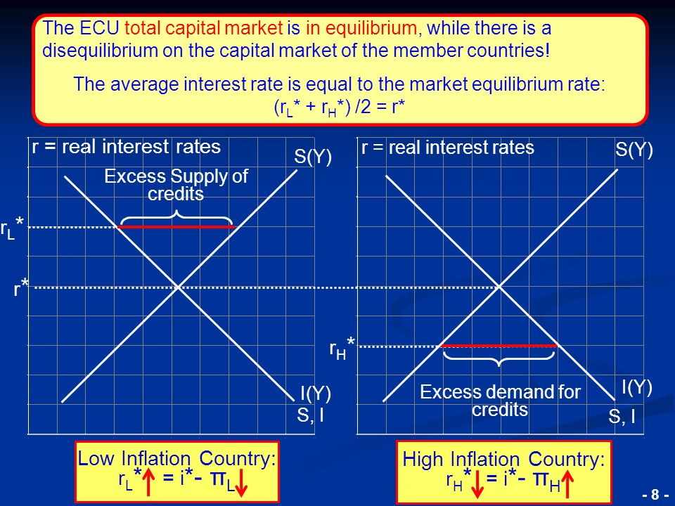 © RAINER MAURER, Pforzheim - 8 - Excess Supply of credits S(Y) I(Y) S, I rL*rL* Excess demand for credits S(Y) I(Y) r = real interest rates rH*rH* S, I r*r* r = real interest rates The ECU total capital market is in equilibrium, while there is a disequilibrium on the capital market of the member countries.