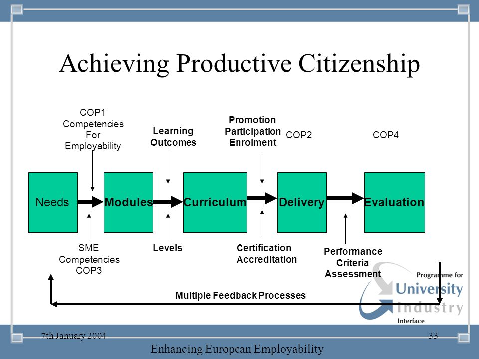 -- 21 st October 2003 -- Thursday 23 rd MarchTThursday 25 th M 2006 Enhancing European Employability 7th January 200433 Achieving Productive Citizensh