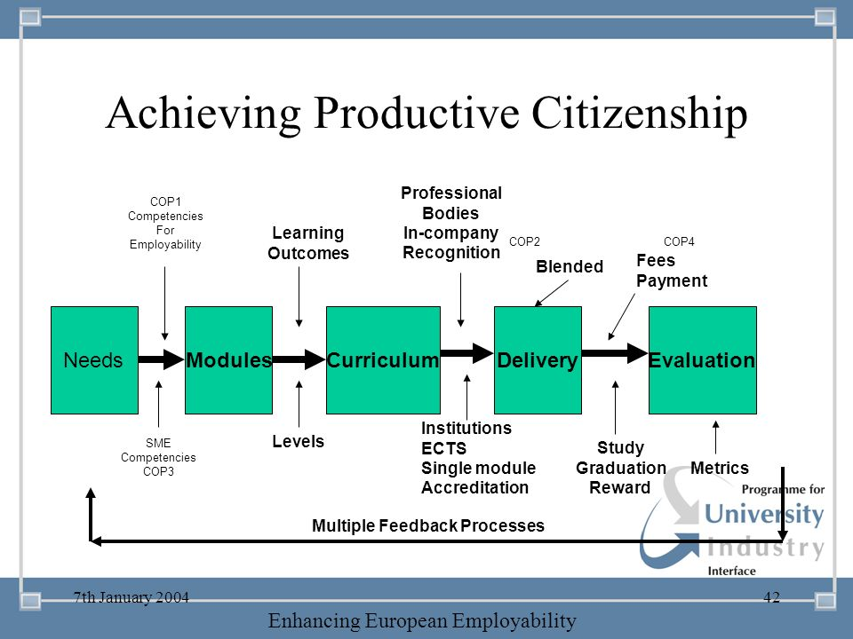 -- 21 st October 2003 -- Thursday 23 rd MarchTThursday 25 th M 2006 Enhancing European Employability 7th January 200442 Achieving Productive Citizensh