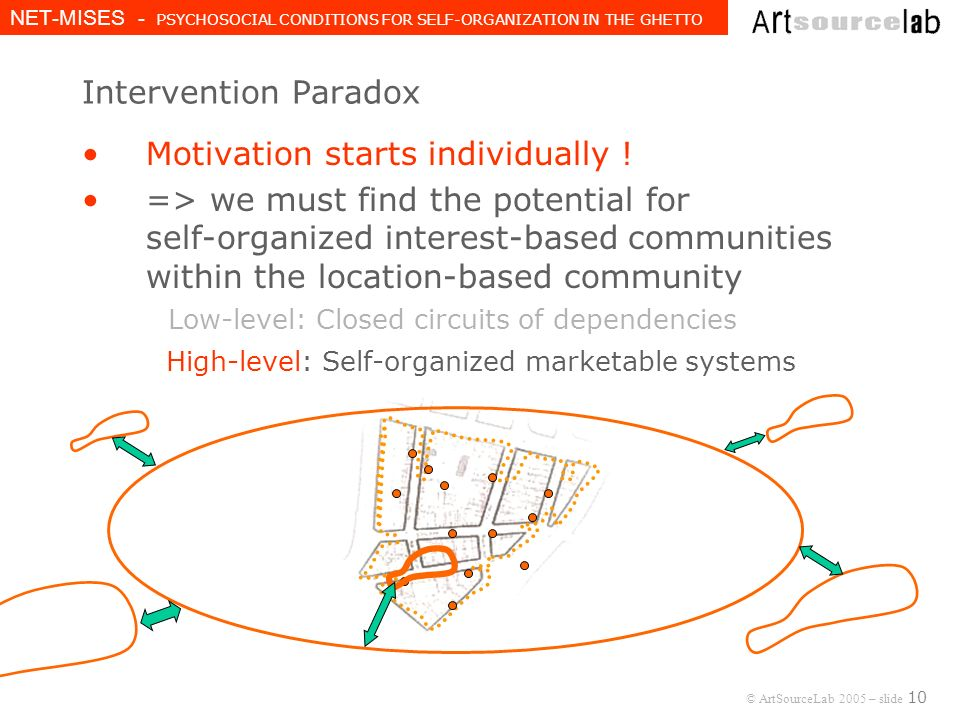© ArtSourceLab 2005 – slide 10 NET-MISES - PSYCHOSOCIAL CONDITIONS FOR SELF-ORGANIZATION IN THE GHETTO Intervention Paradox Motivation starts individually .