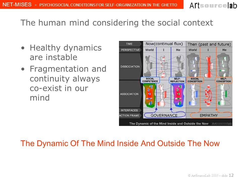 © ArtSourceLab 2005 – slide 12 NET-MISES - PSYCHOSOCIAL CONDITIONS FOR SELF-ORGANIZATION IN THE GHETTO The human mind considering the social context Healthy dynamics are instable Fragmentation and continuity always co-exist in our mind The Dynamic Of The Mind Inside And Outside The Now