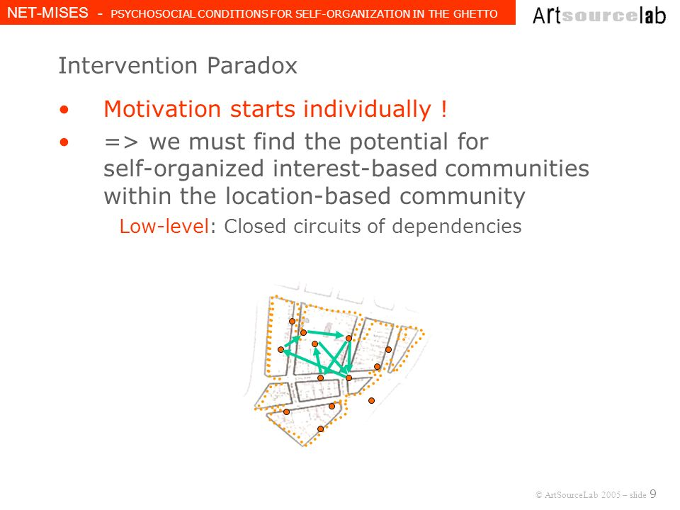 © ArtSourceLab 2005 – slide 9 NET-MISES - PSYCHOSOCIAL CONDITIONS FOR SELF-ORGANIZATION IN THE GHETTO Intervention Paradox Motivation starts individually .
