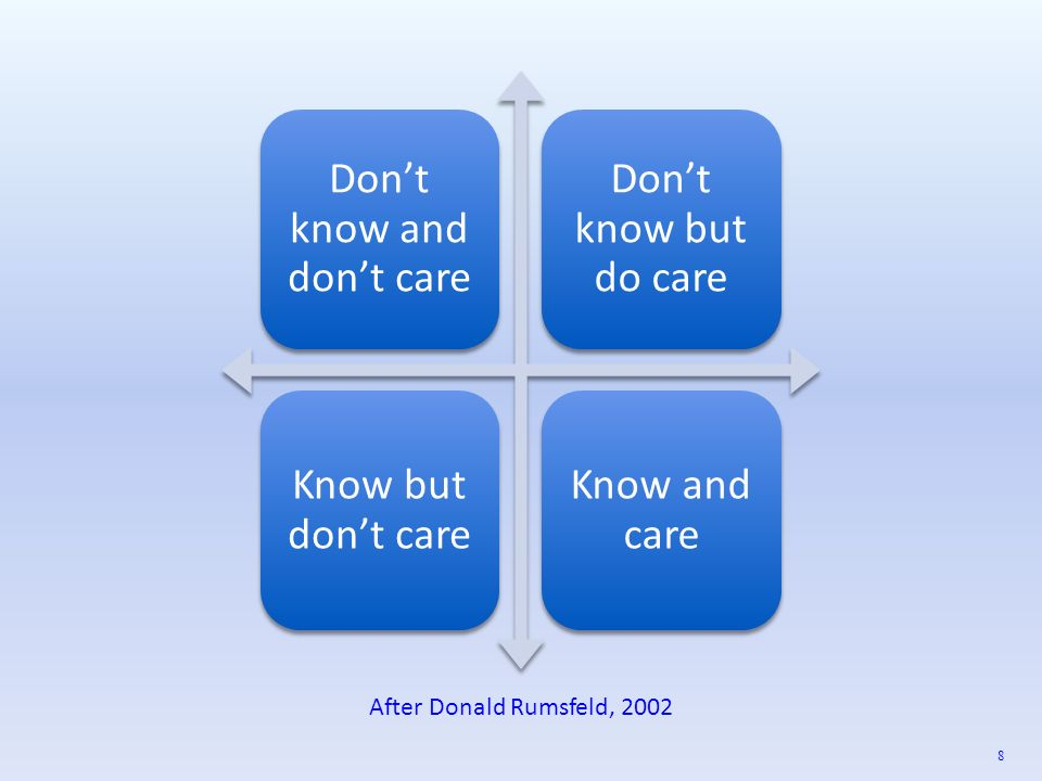 Dont know and dont care Dont know but do care Know but dont care Know and care 8 After Donald Rumsfeld, 2002