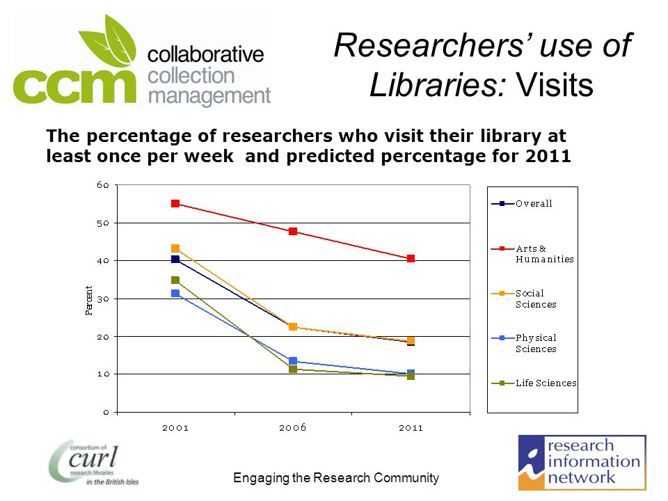 Engaging the Research Community Researchers use of Libraries: Visits The percentage of researchers who visit their library at least once per week and predicted percentage for 2011