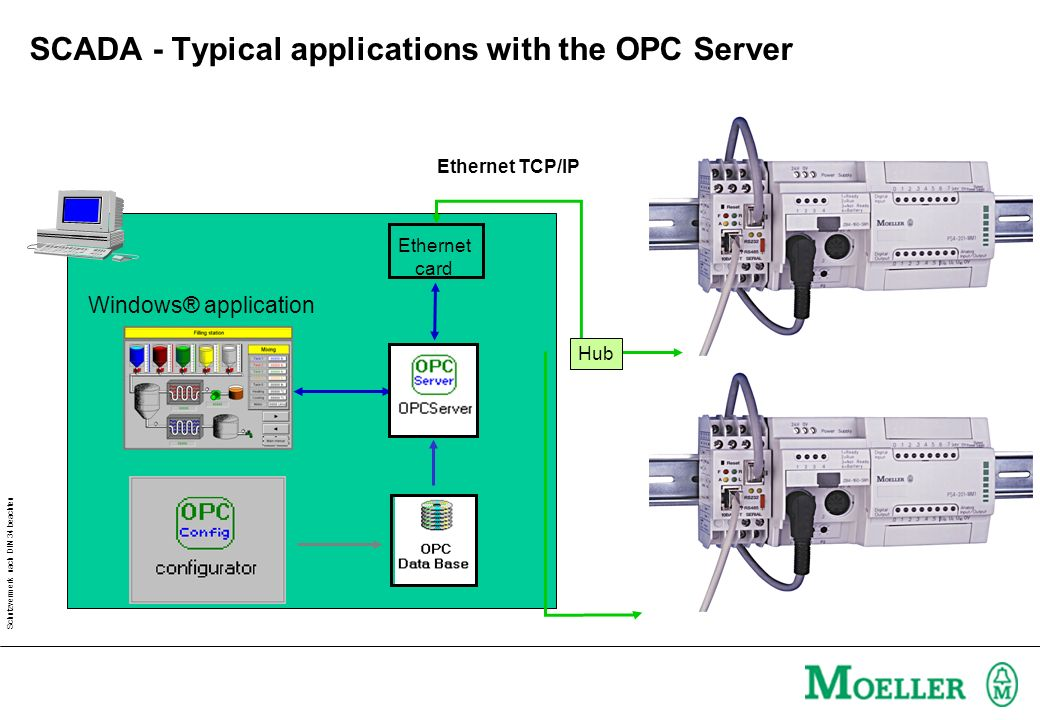 Schutzvermerk nach DIN 34 beachten Availability of SCADA communication Ethernet Card Type:S40-D-CD SAP:202922 From: Moeller Canada Type: S40 OPC-Serve