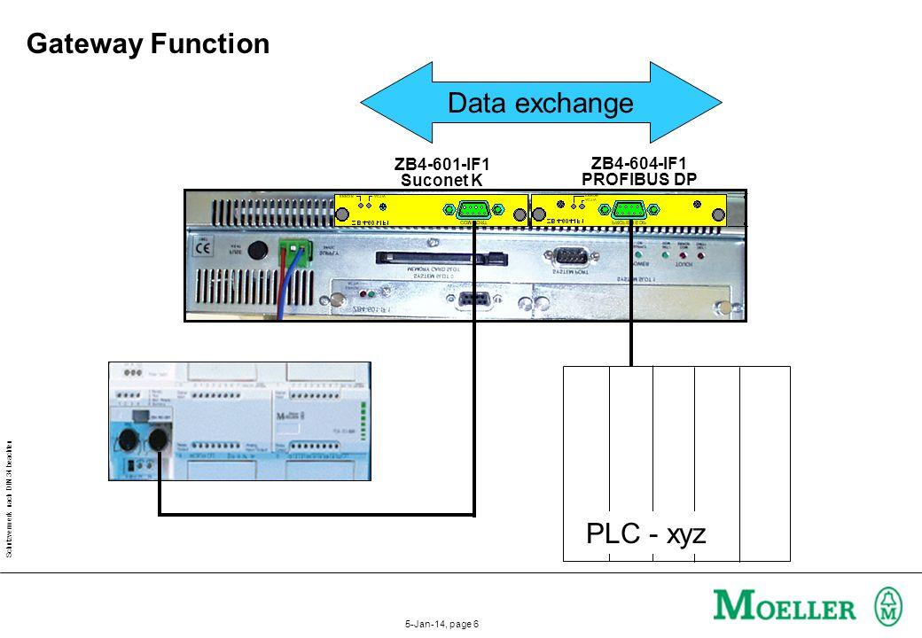 Schutzvermerk nach DIN 34 beachten 5-Jan-14, page 6 PLC - xyz ZB4-601-IF1 Suconet K ZB4-604-IF1 PROFIBUS DP Data exchange Gateway Function