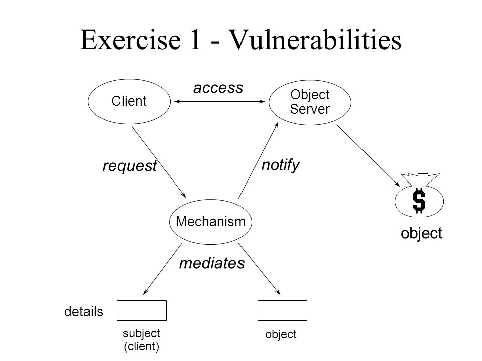 Exercise 1 - Vulnerabilities Client Object Server Mechanism access request notify object mediates subject (client) object details